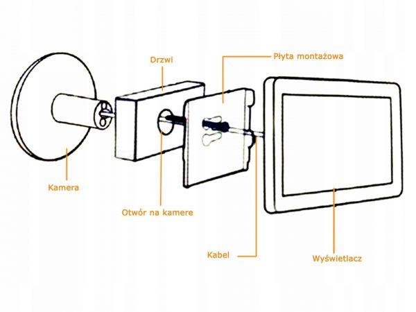 Schemat montażu wizjera z kamerą